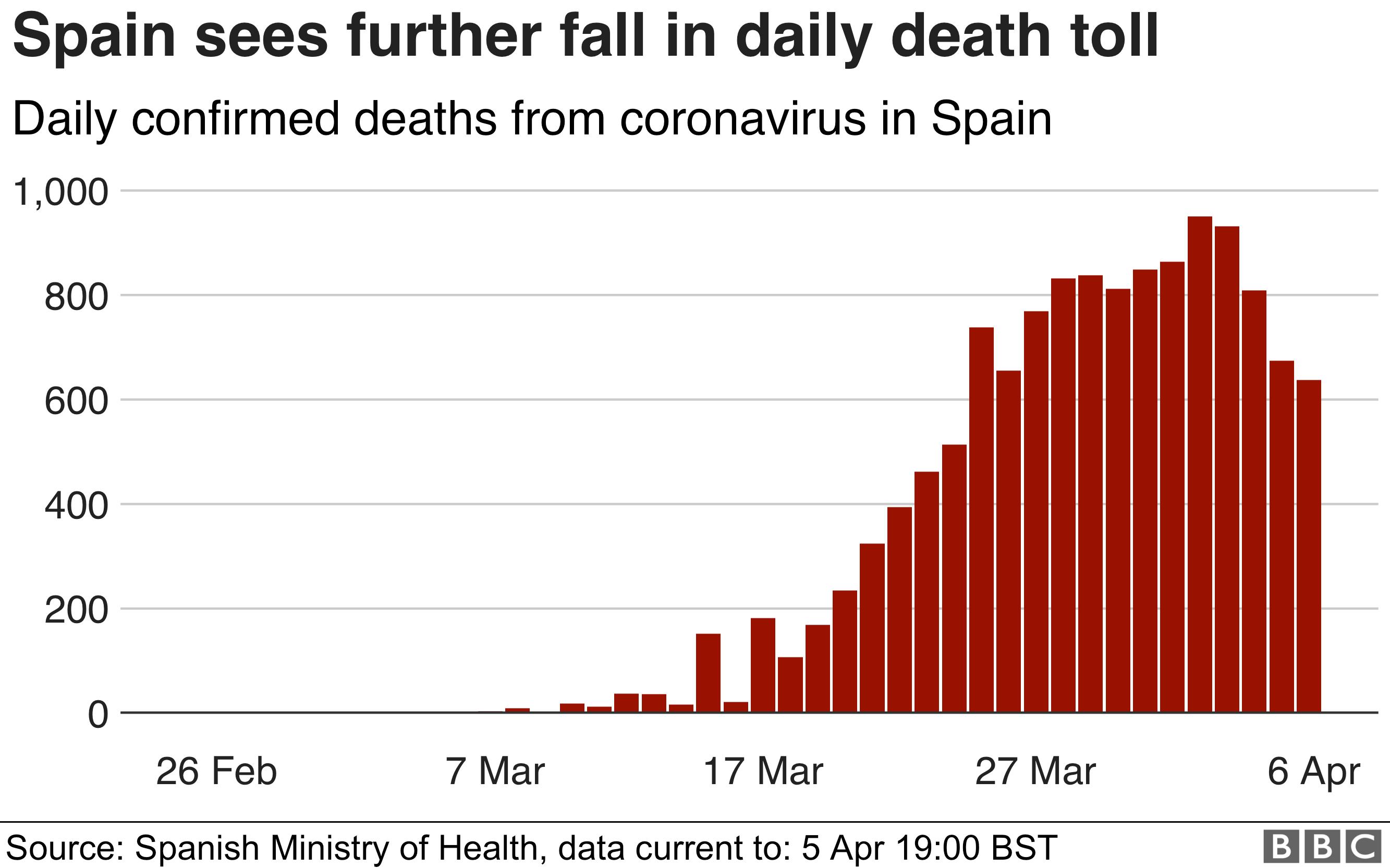 optimised-daily_spain_coronavirus_deaths